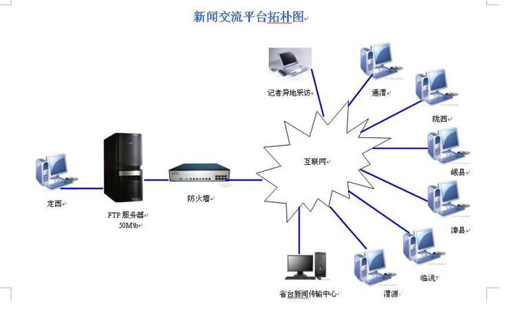 战略设计:网页设计制作的6个步骤